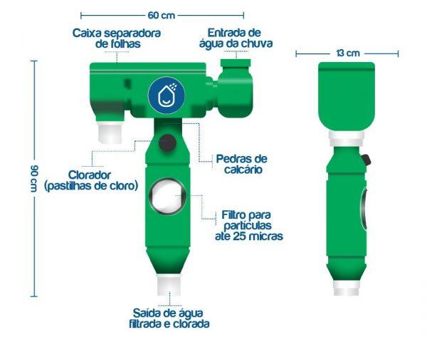 Un sistema para consumir agua de lluvia en todo el mundo